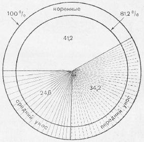 Распределение тягового усилия в процентном отношении по парам в артиллерийской запряжке